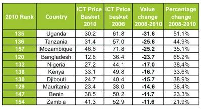 african-broadband-prices-itu.jpg