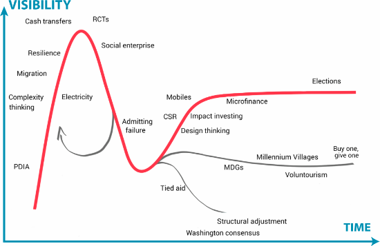 development-ideas-hype-cycle-20141