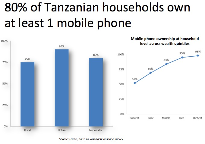 mobile-phone-ownership-tanzania