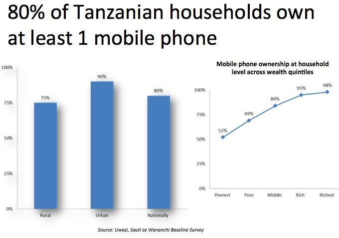 mobile-phone-ownership-tanzania