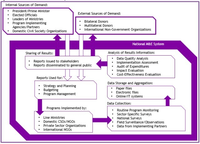 government-monitoring-evaluation-system