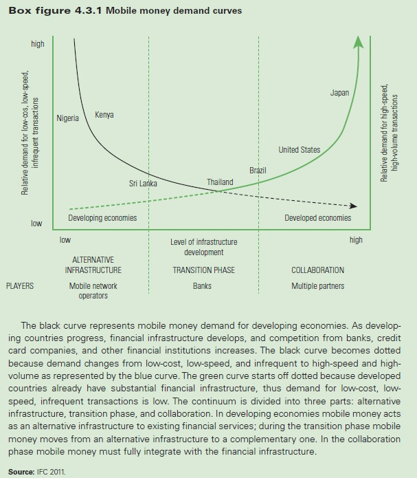 mobile-money-demand-curves-wb.jpg